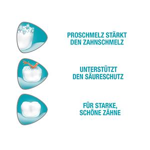 Was ist Zahnschmelzabbau