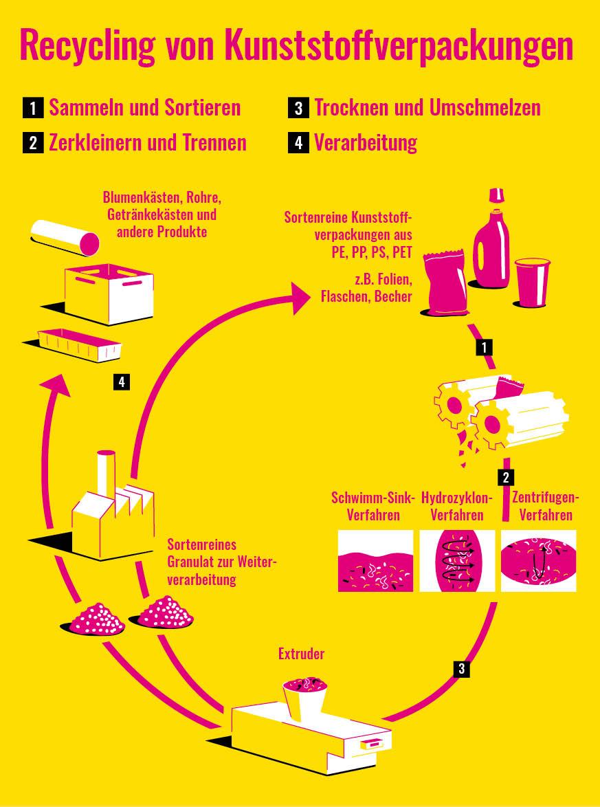Recycling von Kunststoffverpackungen